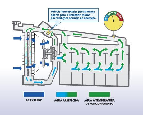 Liquido de refrigeração do motor