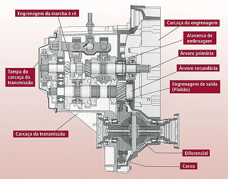 Desmontagem E Dicas Da Caixa Vw Revista O Mecanico