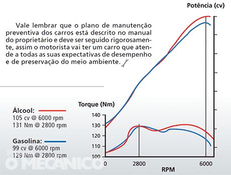 gráfico-motor-EconoFlex