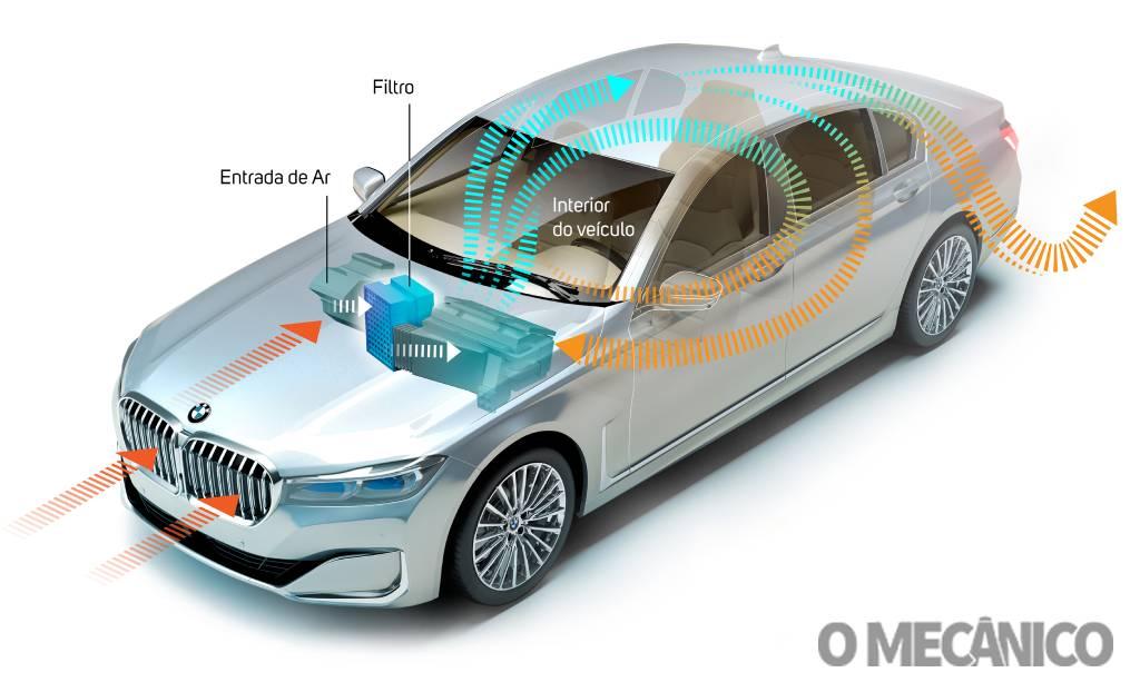 BMW filtro de Nanofibra