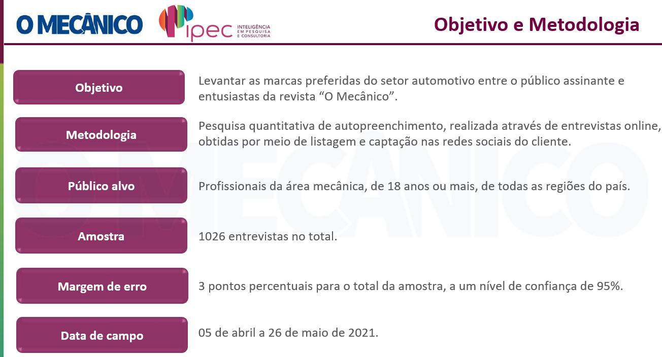 Pesquisa O Mecânico 2021